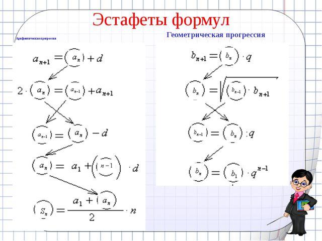Эстафеты формул Арифметическая прогрессия Геометрическая прогрессия Ковалева...