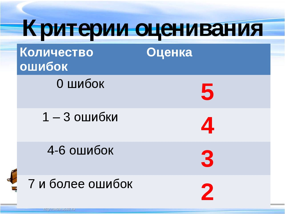Критерии оценивания Количество ошибок Оценка 0 шибок 5 1 – 3 ошибки 4 4-6 оши...