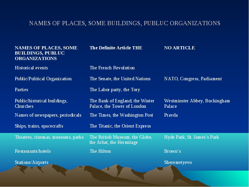 NAMES OF PLACES, SOME BUILDINGS, PUBLUC ORGANIZATIONS