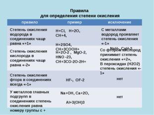 Правила для определения степени окисления Степень окисления водорода в соедин