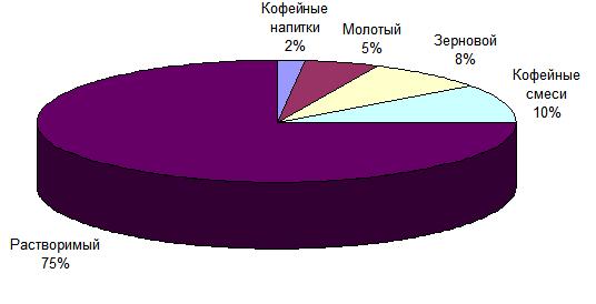 C:\Users\Ольга\Desktop\кофе\фото\Структура рынка кофе по видам.png