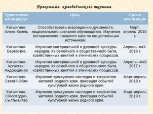 Программа краеведческого туризма Туристическиймаршрут Цель Сроки реализации Х