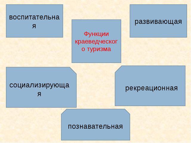 Функции краеведческого туризма социализирующая рекреационная познавательная р...
