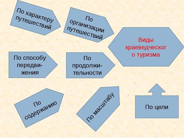 Виды краеведческого туризма По продолжи-тельности По содержанию По способу пе...