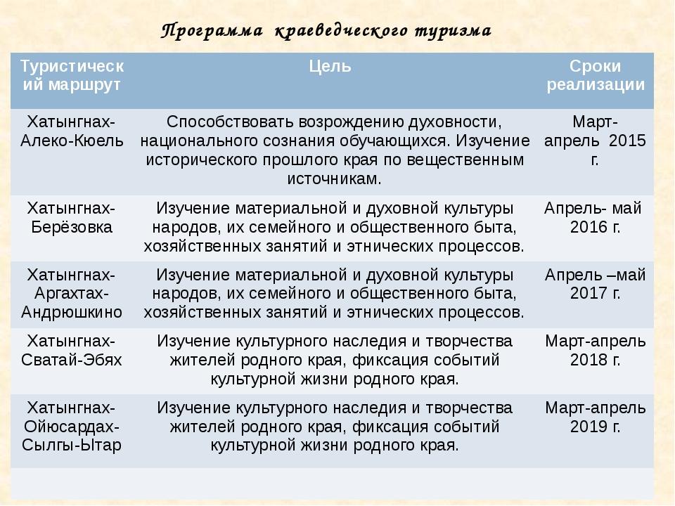 Программа краеведческого туризма Туристическиймаршрут Цель Сроки реализации Х...