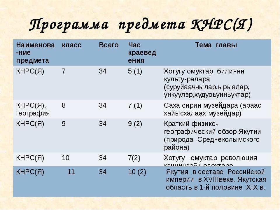 Программа предмета КНРС(Я) Наименова-ниепредмета класс Всего Час краеведения...