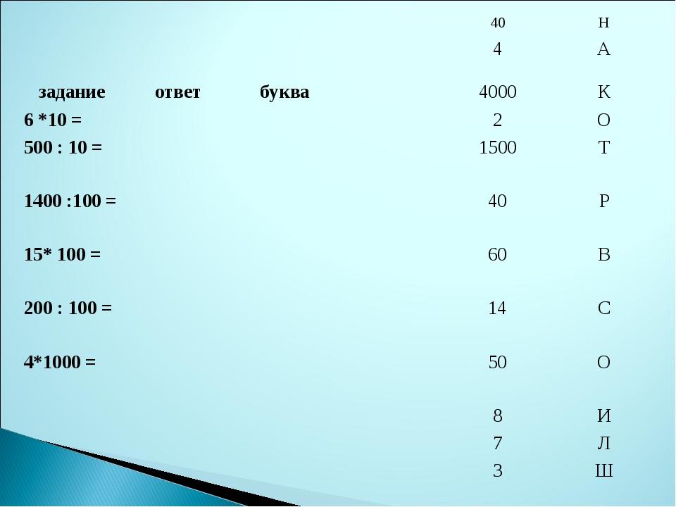 40Н 4А заданиеответбуква4000К 6 *10 =  2О 500 : 10 =...