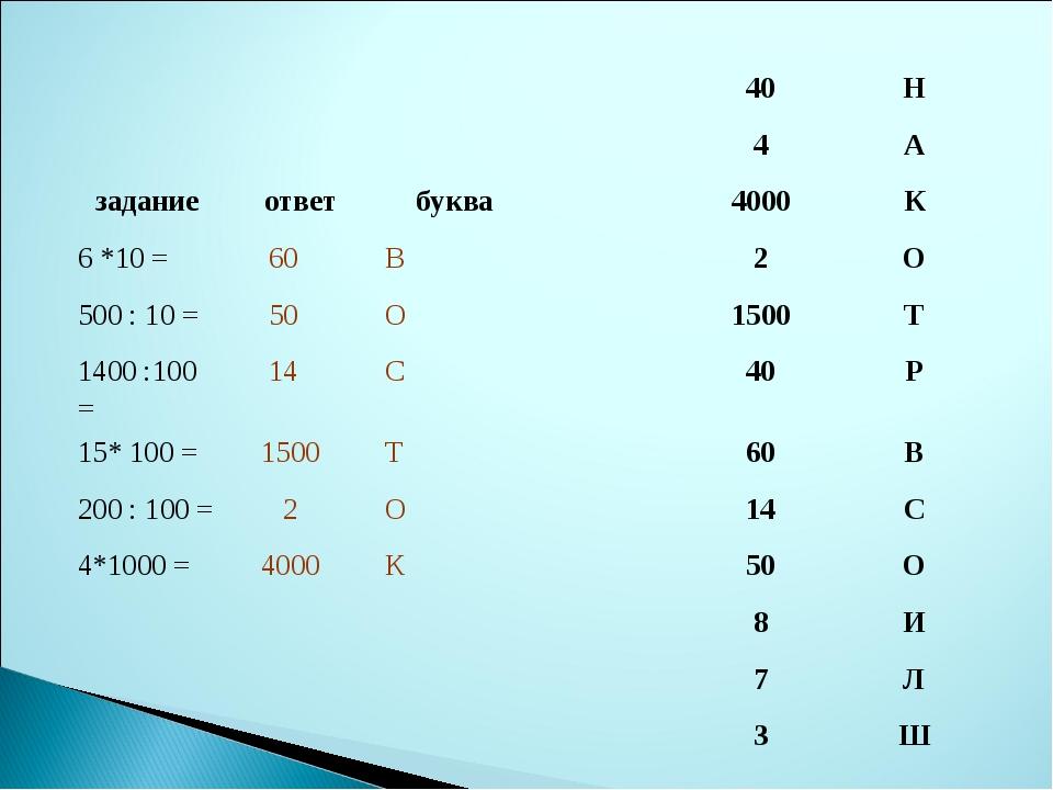 40Н 4А заданиеответбуква4000К 6 *10 = 60В2О 500 : 10 = 5...