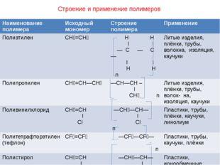 Строение и применение полимеров Наименование полимера Исходный мономер Строен