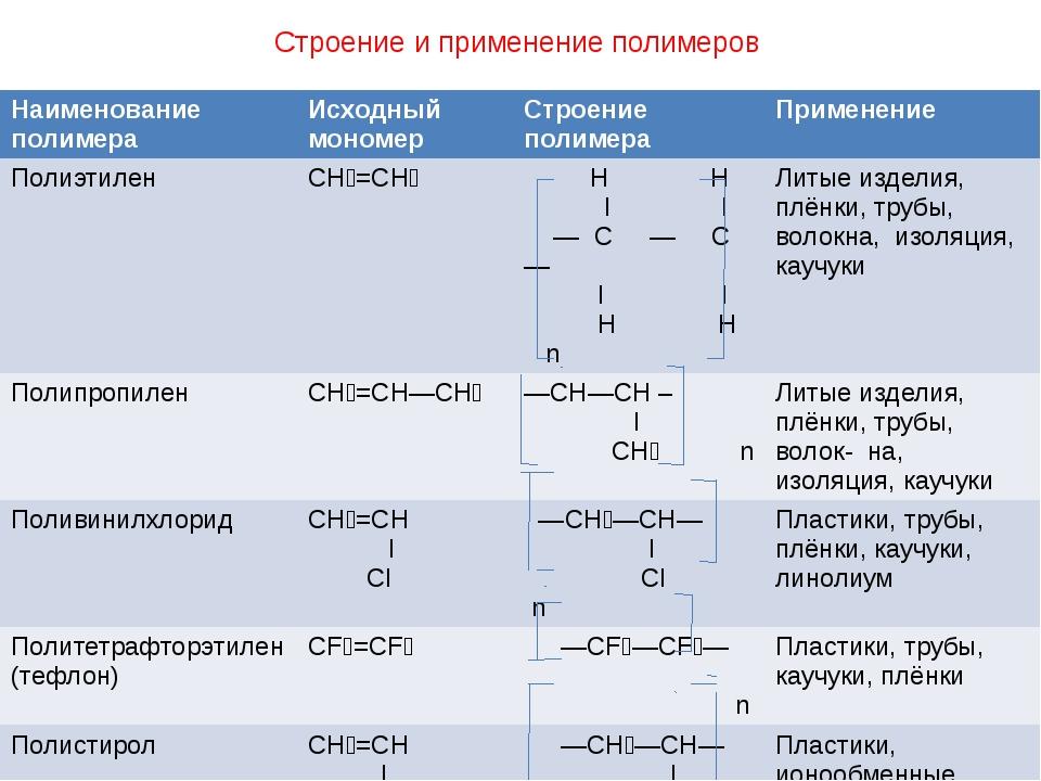 Строение и применение полимеров Наименование полимера Исходный мономер Строен...