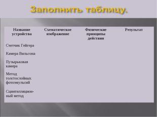 Название устройстваСхематическое изображениеФизические принципы действияРе