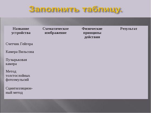 Название устройстваСхематическое изображениеФизические принципы действияРе...