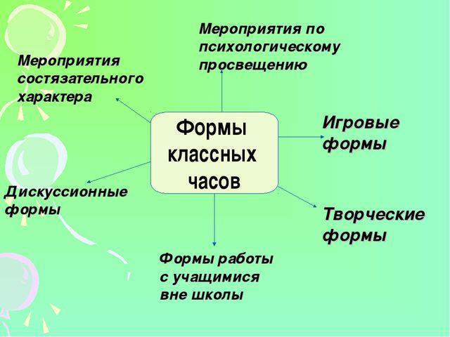 Формы классных часов Дискуссионные формы Мероприятия состязательного характер...