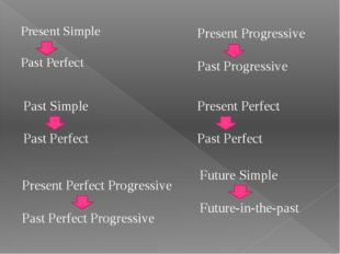 Present Progressive Past Progressive Past Simple Past Perfect Present Perfec