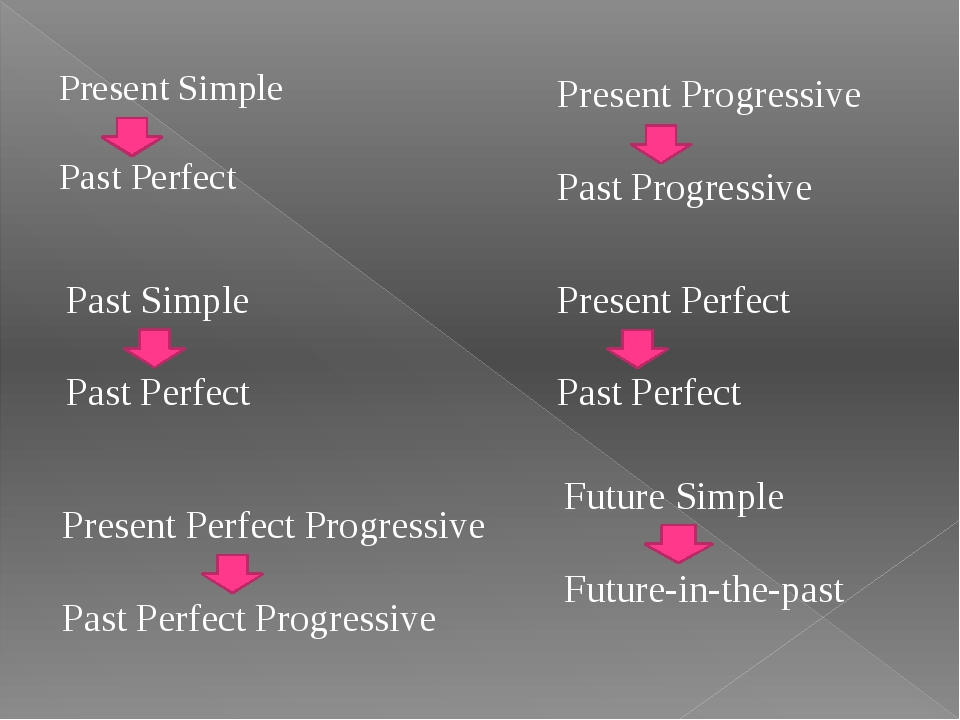 Present Progressive Past Progressive Past Simple Past Perfect Present Perfec...
