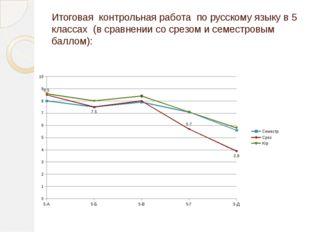 Итоговая контрольная работа по русскому языку в 5 классах (в сравнении со сре