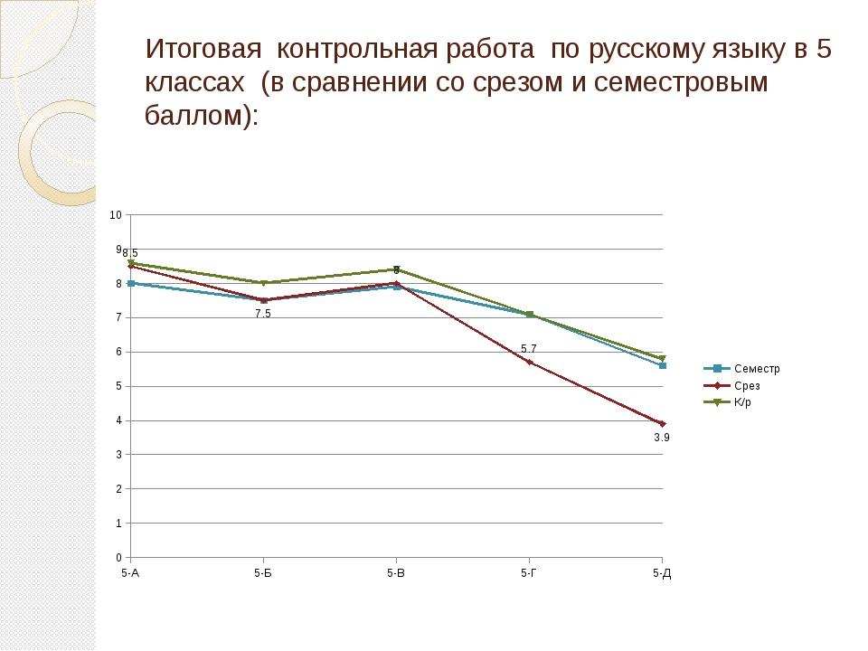 Итоговая контрольная работа по русскому языку в 5 классах (в сравнении со сре...