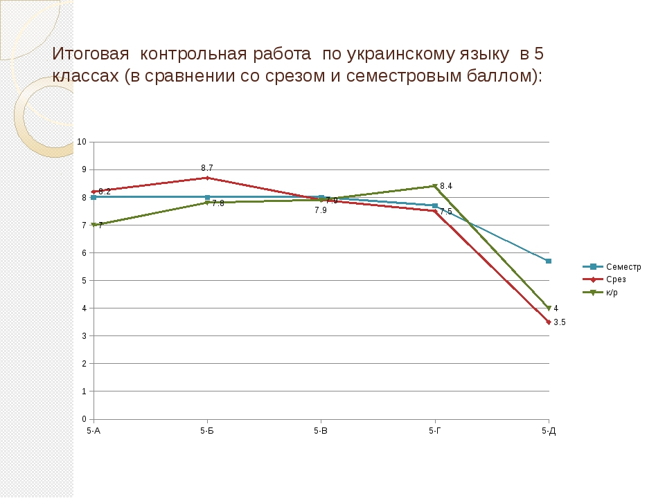 Итоговая контрольная работа по украинскому языку в 5 классах (в сравнении со...