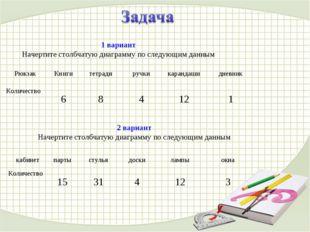 1 вариант Начертите столбчатую диаграмму по следующим данным 2 вариант Начерт