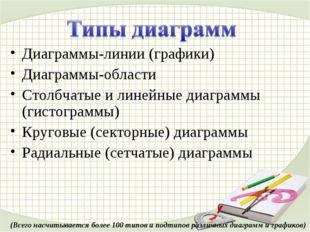 Диаграммы-линии (графики) Диаграммы-области Столбчатые и линейные диаграммы (