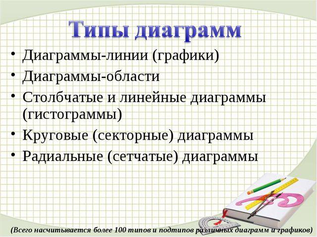 Диаграммы-линии (графики) Диаграммы-области Столбчатые и линейные диаграммы (...