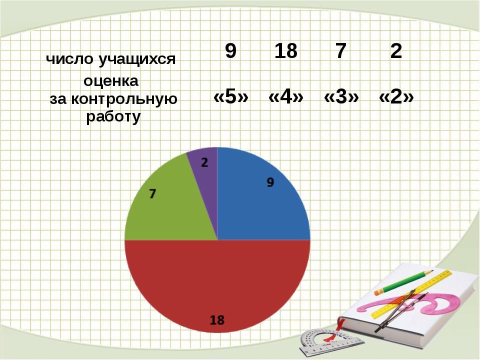 число учащихся91872 оценка за контрольную работу«5»«4»«3»«2»