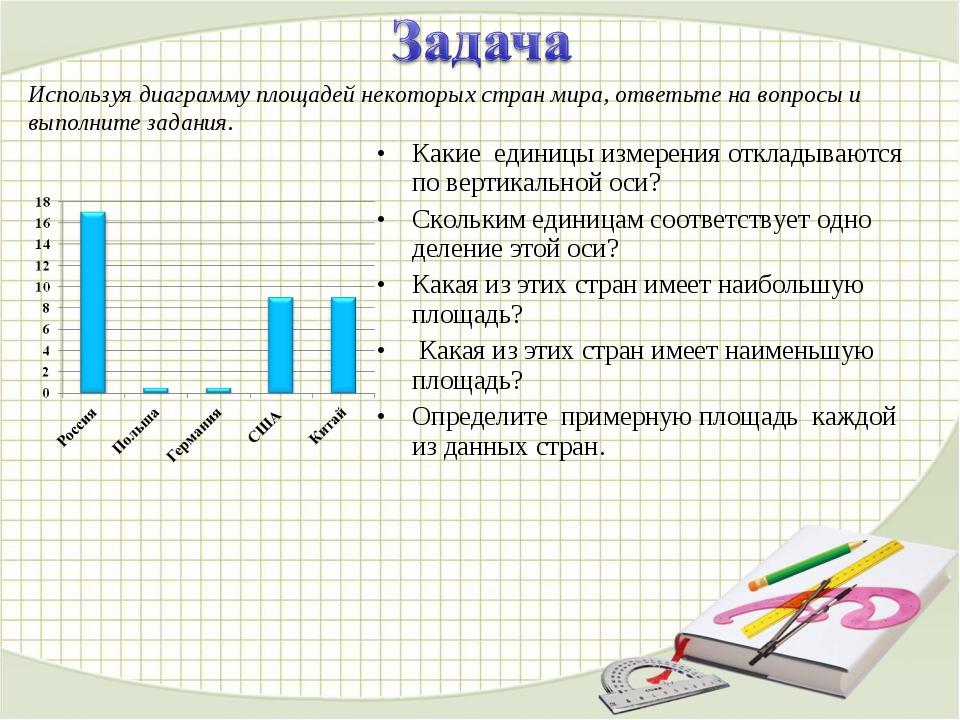 Какие единицы измерения откладываются по вертикальной оси? Скольким единицам...