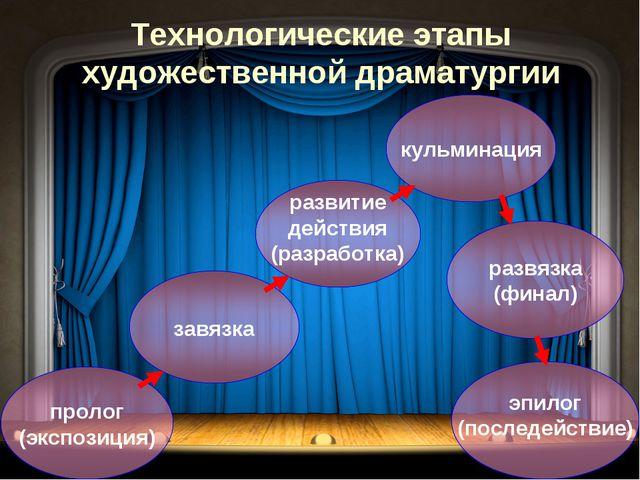 Технологические этапы художественной драматургии