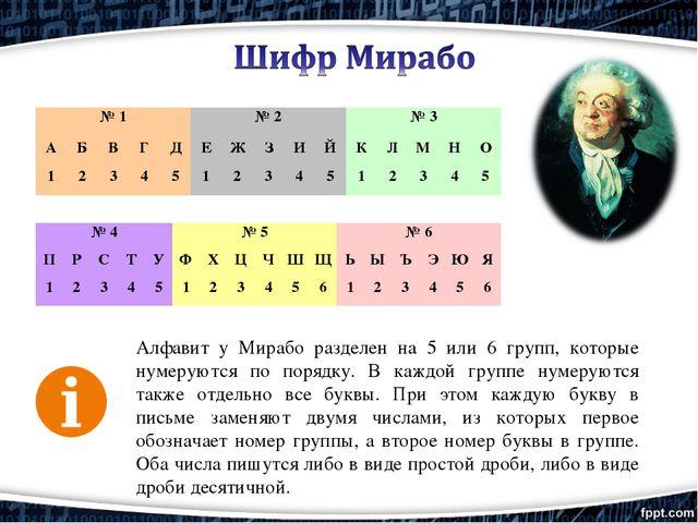 Алфавит у Мирабо разделен на 5 или 6 групп, которые нумеруются по порядку. В...