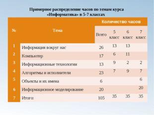 Примерное распределение часов по темам курса «Информатика» в 5-7 классах №Те