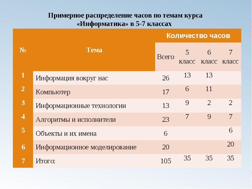Примерное распределение часов по темам курса «Информатика» в 5-7 классах №Те...