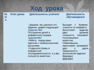 Ход урока №п/п Этап урока Деятельность учителя Деятельность обучающихся -Дюдю