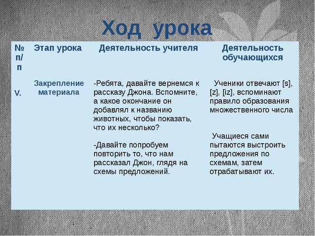 Ход урока №п/п Этап урока Деятельность учителя Деятельность обучающихся V. За...