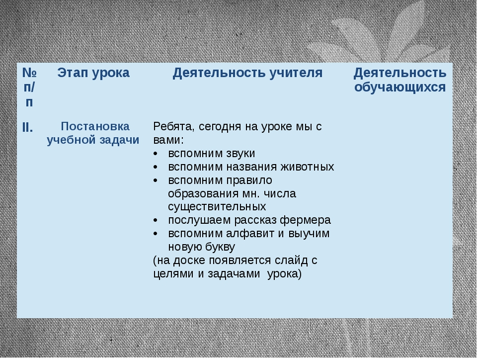 №п/п Этап урока Деятельность учителя Деятельность обучающихся II. Постановка...