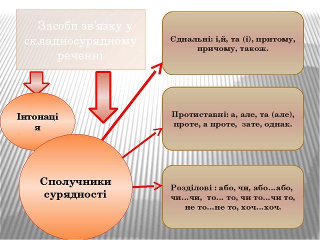 Засоби зв'язку у складносурядному реченні Інтонація Сполучники сурядності Єд...