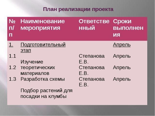 План реализации проекта №п/п Наименование мероприятия Ответственный Сроки вы...