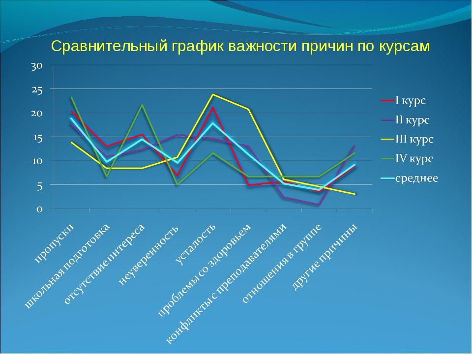 Сравнительный график важности причин по курсам