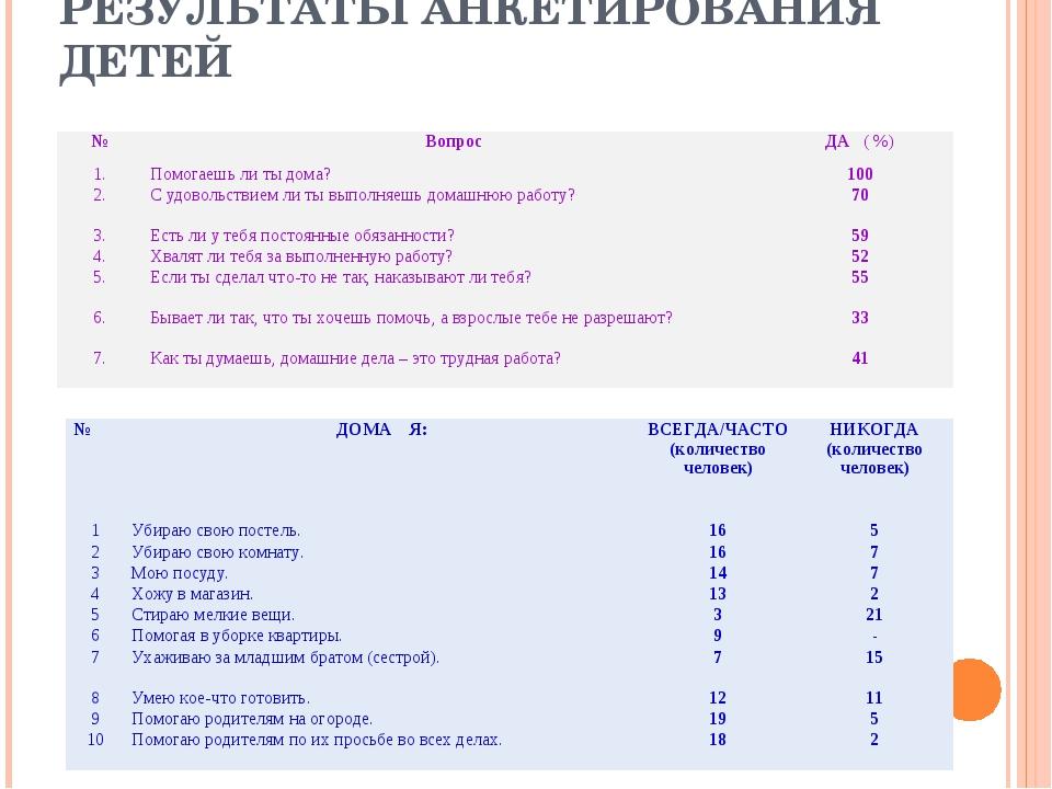 РЕЗУЛЬТАТЫ АНКЕТИРОВАНИЯ ДЕТЕЙ №ВопросДА ( %) 1.Помогаешь ли ты дома?100...