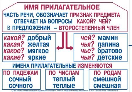 C:\Users\1\Desktop\russkij-prilagatelnye.jpg