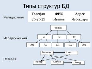 Типы структур БД Реляционная Иерархическая Сетевая Фирмы А 391 Б В 752 391 39