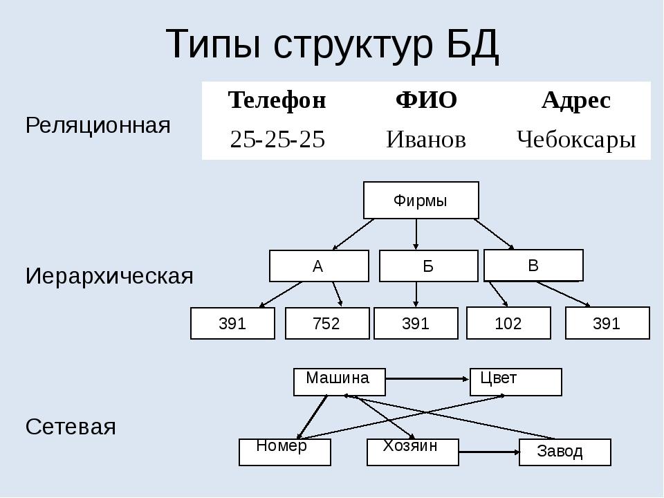 Типы структур БД Реляционная Иерархическая Сетевая Фирмы А 391 Б В 752 391 39...