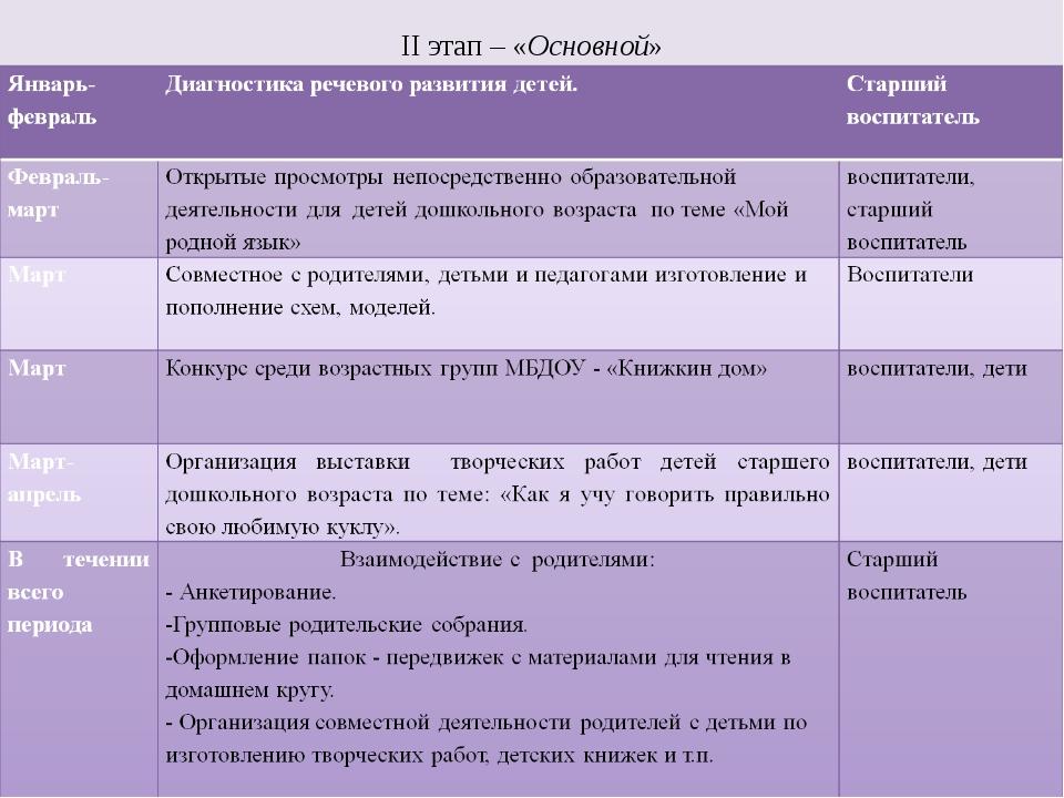 II этап – «Основной»