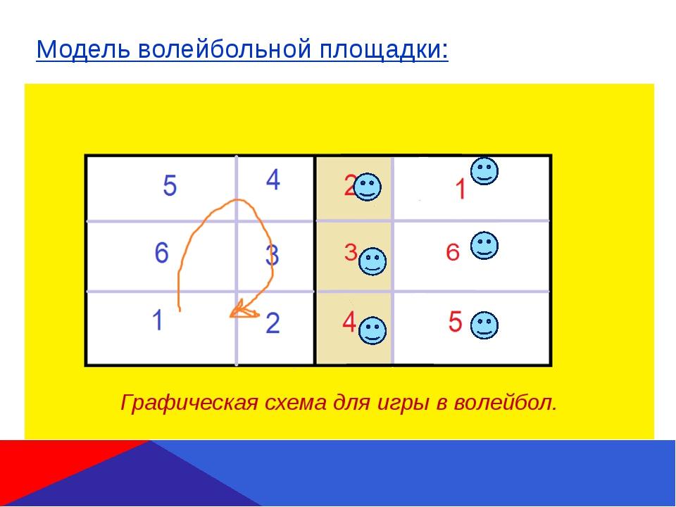 Модель волейбольной площадки: Графическая схема для игры в волейбол.
