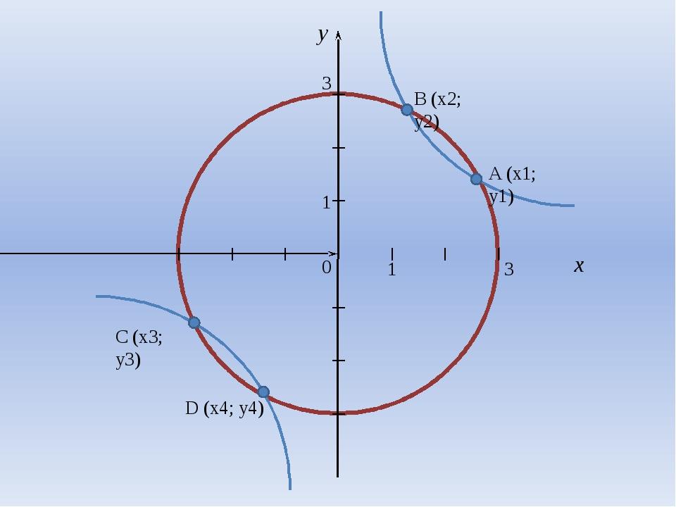 3 3 A (x1; y1) B (x2; y2) D (x4; y4) C (x3; y3)