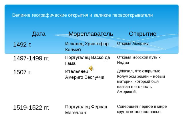 Великие географические открытия и великие первооткрыватели Дата Мореплавател...