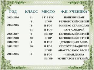 ГОДКЛАССМЕСТОФ.И. УЧЕНИКА 2003-200411I Г; I РЕСПОПЕНЯ ИВАН 2004-20058