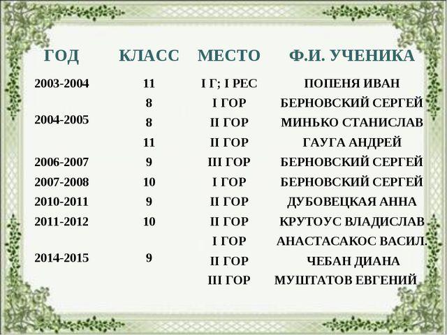 ГОДКЛАССМЕСТОФ.И. УЧЕНИКА 2003-200411I Г; I РЕСПОПЕНЯ ИВАН 2004-20058...