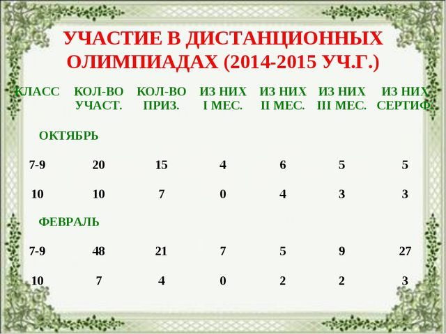 УЧАСТИЕ В ДИСТАНЦИОННЫХ ОЛИМПИАДАХ (2014-2015 УЧ.Г.) КЛАССКОЛ-ВО УЧАСТ.КОЛ-...