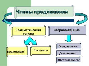 Грамматическая основа Подлежащее Сказуемое Второстепенные Определение Дополне