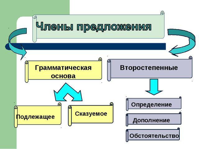 Грамматическая основа Подлежащее Сказуемое Второстепенные Определение Дополне...